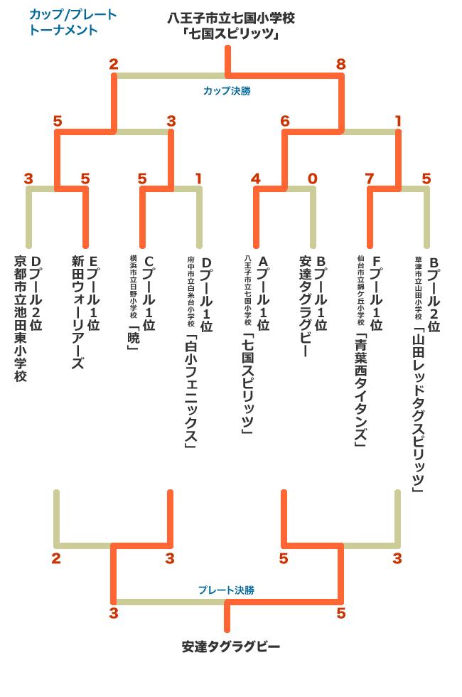決勝トーナメント組み合わせ/結...